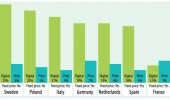 Stawki VAT na książki i ebooki w różnych krajach europejskich. Źródło: http://publishingperspectives.com/
