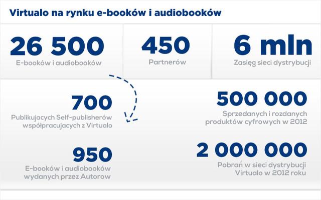 podsumowanie-2012-roku-na-rynku-ebookow-w-liczbach-virtualo